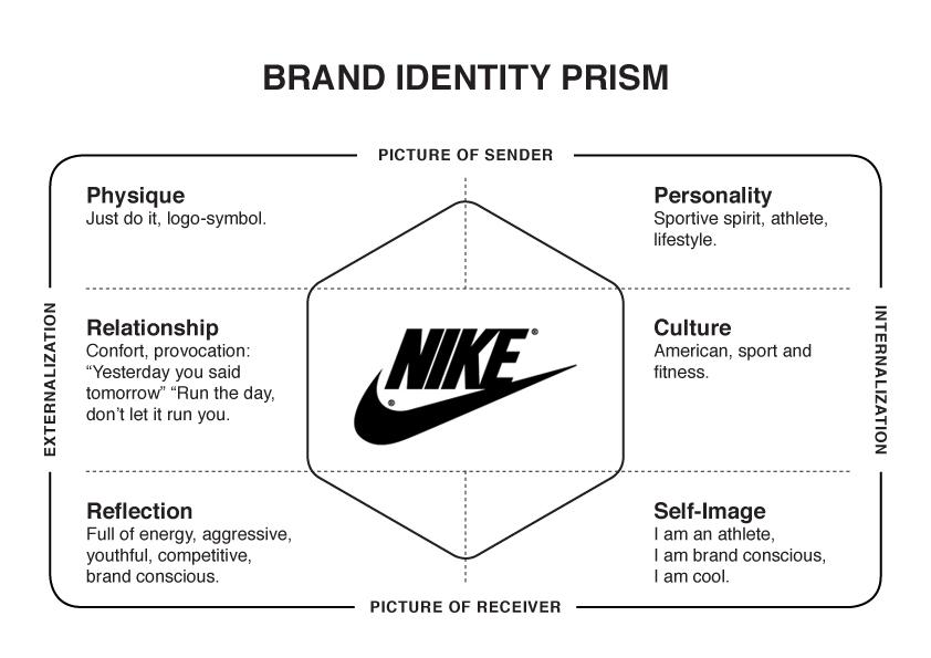 Nikeのブランド・アイデンティティ・プリズム